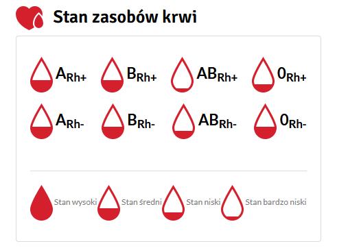 stan zasobów krwi