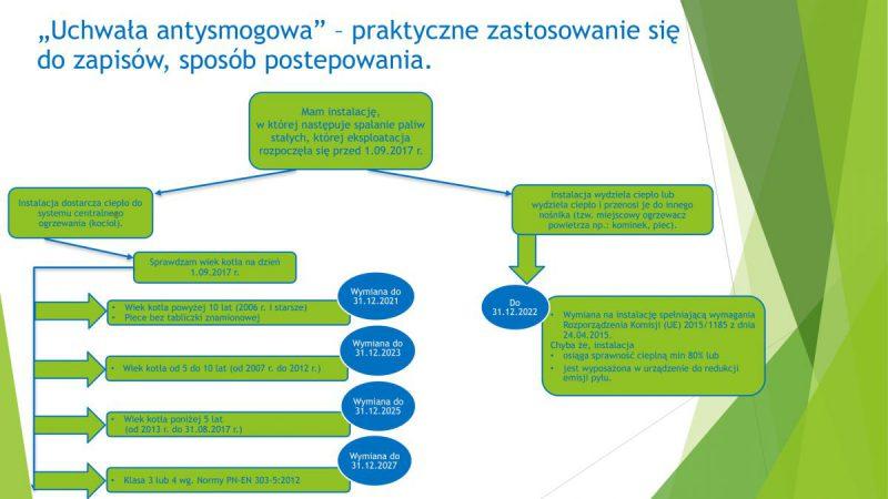 infografika dotycząca zapisów uchwały antysmogowej